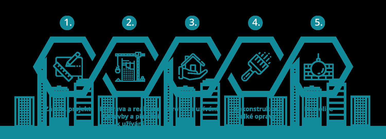 Diagram-Životní-cyklus-budov-a-staveb